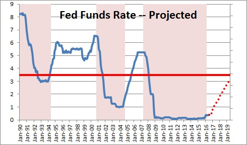 fed-funds-rate-projected