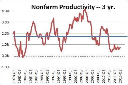 nonfarm-productivity-3-year-growth-rate