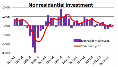 nonresidential-investment