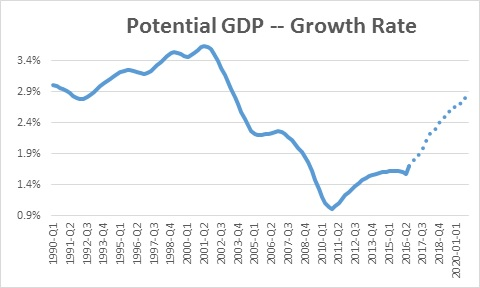 potential-gdp-growth-rate-projected