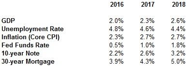 economic-projections-2017